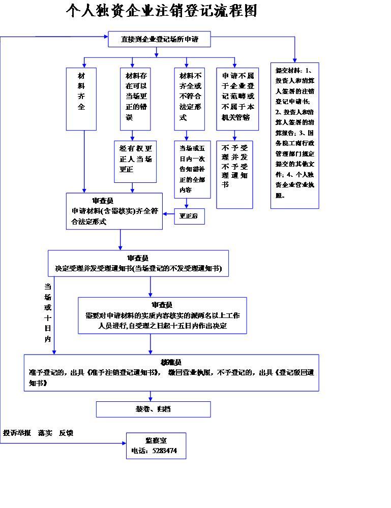 工商局个人独资企业注销登记流程图