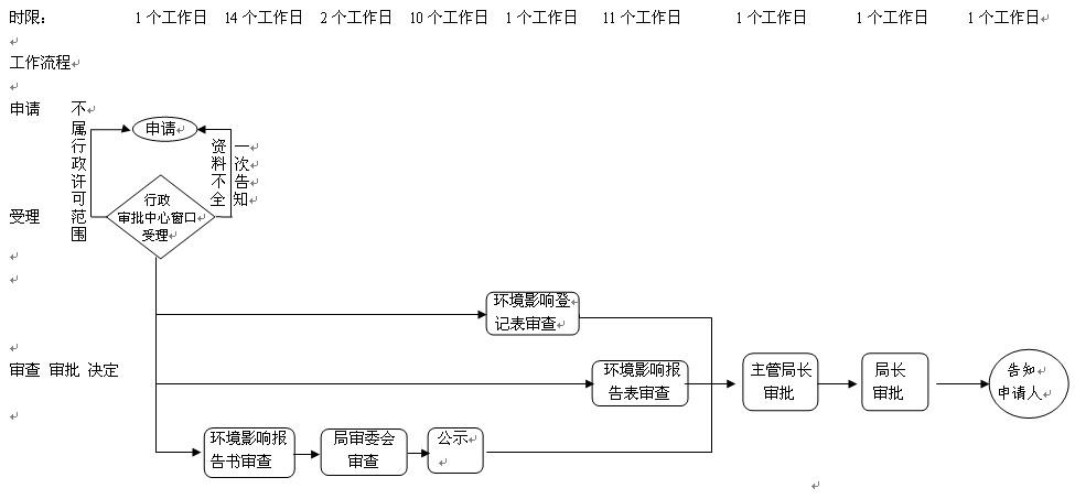 行政许可建设项目环评文件审批流程图
