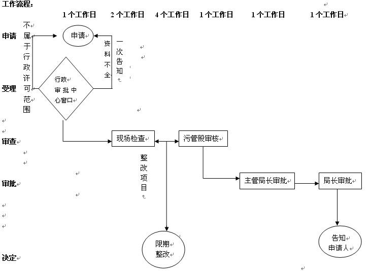 文安县环境保护局预审排污许可证流程图