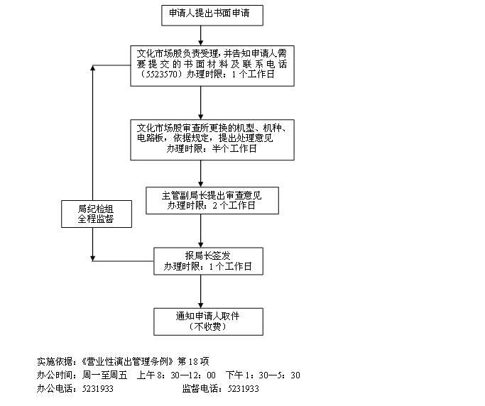 电路板核准流程图